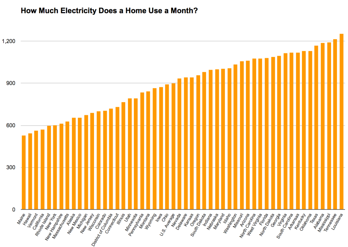 how much electricity do you use each month inside energy
