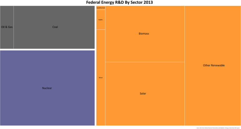 energy-rd-by-sector-tree-map