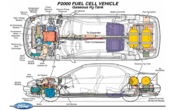 The Ford P2000 hydrogen vehicle concept car actually pre-dated President Bush's announcement that he would invest in the FreedomCAR, but his idea built off of it.