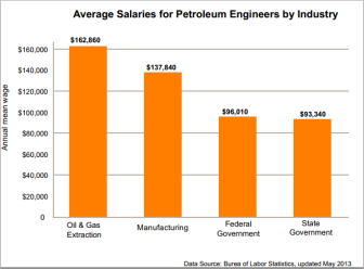 Average Salaries for Petroleum Engineers