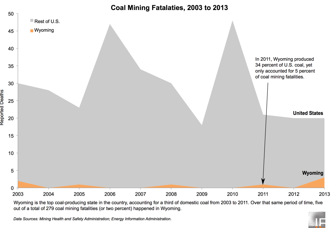 Coal Mining Fatalities, 2003 to 2013