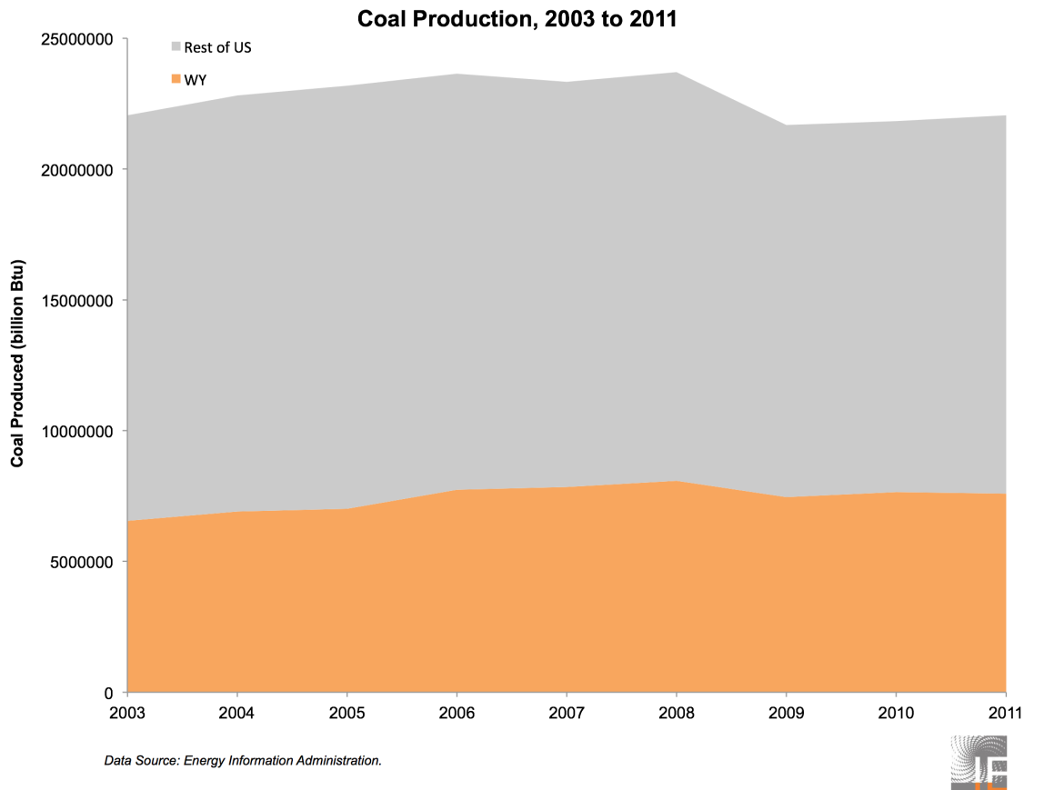 U.S. Coal Production 2003 to 2011