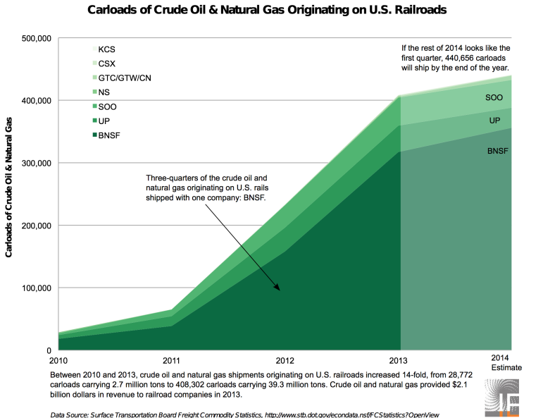 Crude Oil Originating On U.S. Railroads