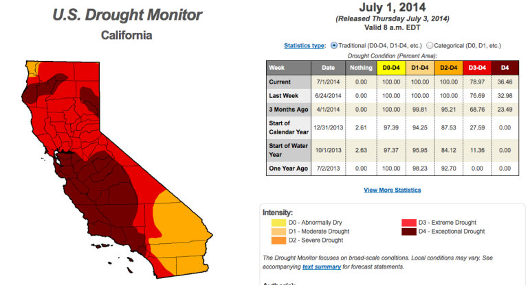 Drought in California. Droughtmonitor.unl.edu