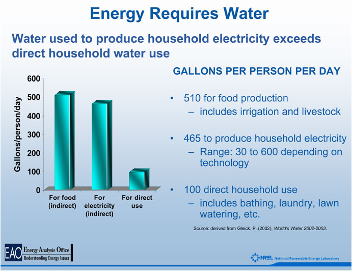 Water use per person per day.  National Renewable Energy Laboratories.