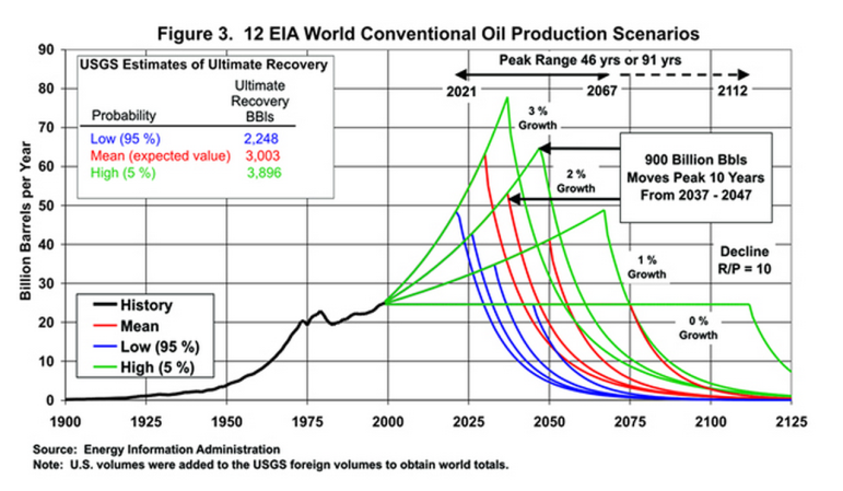 Future oil production scenarios from the Energy Information Administration, published in 2004.