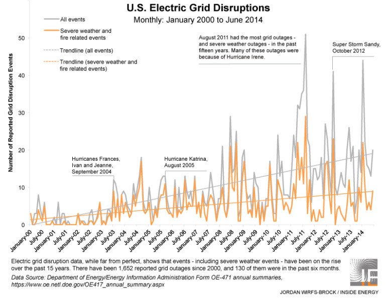 Monthly_GridOutages_TRENDLINE