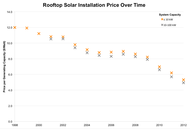 Today, the price per watt of a rooftop solar system is half what it was 10 years ago. Data source: Lawrence Berkeley National Labs.