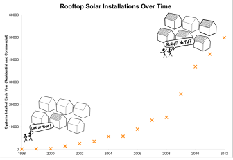 Solar installations have skyrocketed in the past few years, but there are still only several hundred thousand residential systems nationwide. Data source: Lawrence Berkeley National Labs. Solar panel house icon designed by misirlou from the Noun Project.