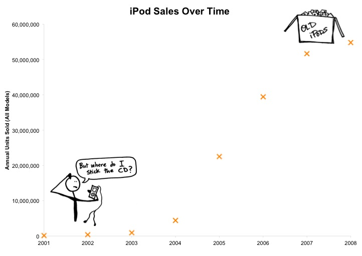 By 2008, the iPod had jumped from 125,000 sales annually to nearly 55 million. Data source: Wikimedia Commons, compiled from Apple annual reports.