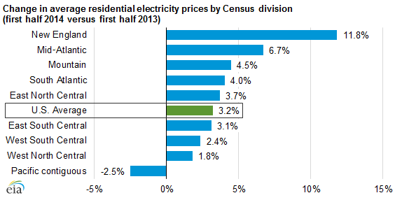 Residential electricity prices are up 3.2% since last year, the highest single-year growth in prices since 2009. Image from the Energy Information Administration.