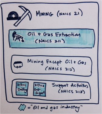 This is a schematic of NAICS codes for the mining industry. Oil and gas is highlighted in blue.
