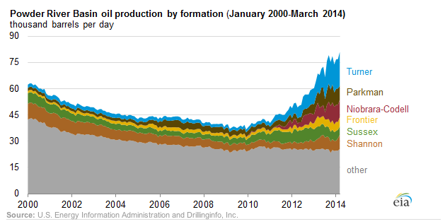 Powder River Basin Oil Production by formation (Jan 2000 - March 2014), thousand barrels per day