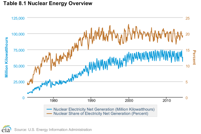 Nuclear generating capacity fluctuates over time, but generally provides 20% of U.S. electricity. Image credit: Energy Information Administration.