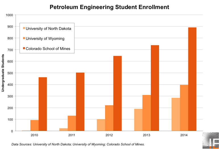 Falling Oil Prices Leave Petroleum Engineering Students Out In The Cold |  Inside Energy