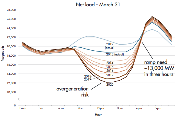 Net load curves for March 31, from 2012 to 2020, based on analysis by California ISO. Source: California ISO.