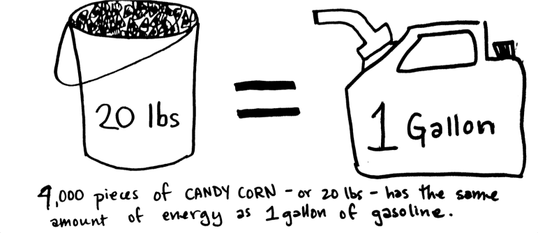 By mass, gasoline contains more energy than candy corn does.