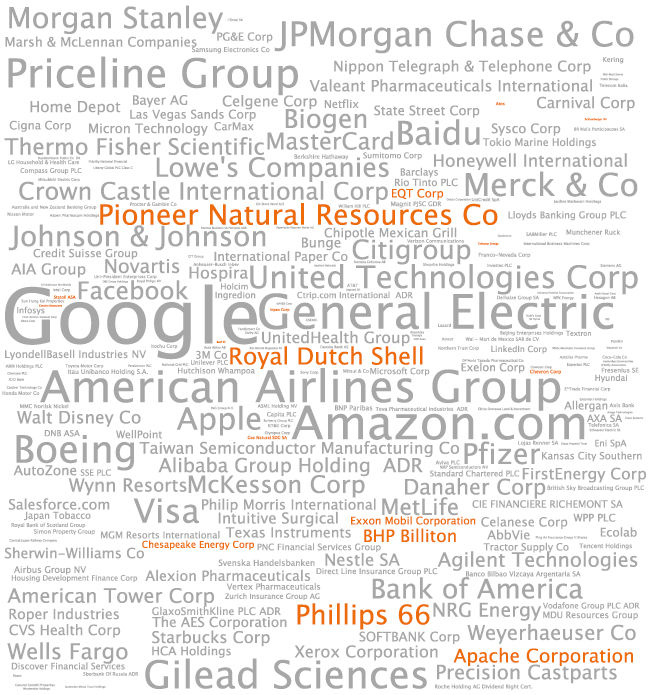 Here are the companies in a sample T. Rowe Price retirement account that represent more than 0.05% of the account's investments. The size each word is proportional to how much of the account's money is invested in that company. Oil and gas companies (not including utilities) are highlighted in orange.