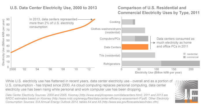 View data for data center electricity, overall and as a portion of U.S. electricity use, as a spreadsheet use here.