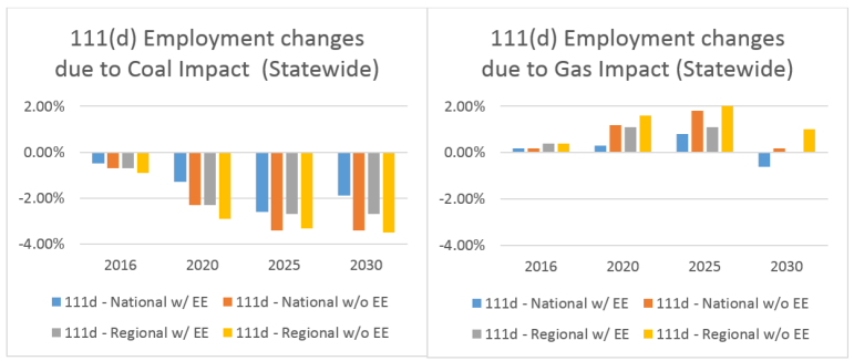 This chart shows the potential changes in employment if the Clean Power Plan, also called 111(d), is implemented. The four different scenarios contemplate the effects of regional and national cooperation and energy efficiency.