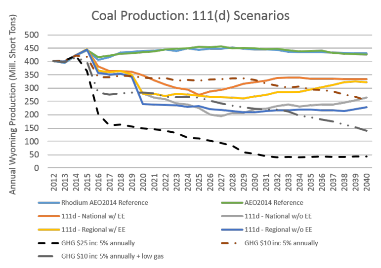 "This chart shows possible changes in Wyoming coal production if the Clean Power Plan, also called 111(d) is implemented. The blue and green lines are ""reference scenarios,"" or what coal production is expected to be without the Clean Power Plan. The red and black dotted lines, along with the solid dark grey line, examine the impact of a carbon tax, something that is often discussed as an alternative to the Clean Power Plan. The scenarios labeled 111(d) model the effects of the Clean Power Plan, with and without regional cooperation and energy efficiency."