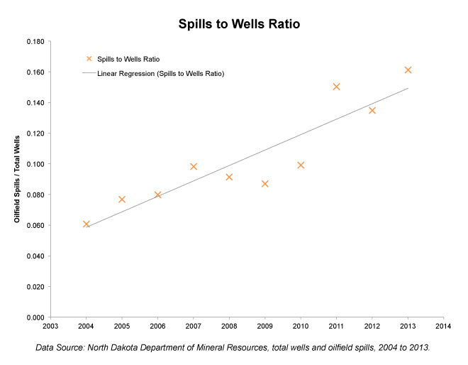 spills_wells_ratio