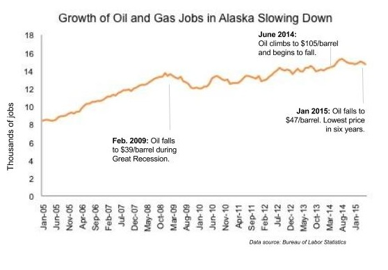 Oil And Gas Jobs Dip, But Not As Low As During Recession | Inside Energy