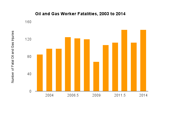 Death Rate Of Natural Gas Worker