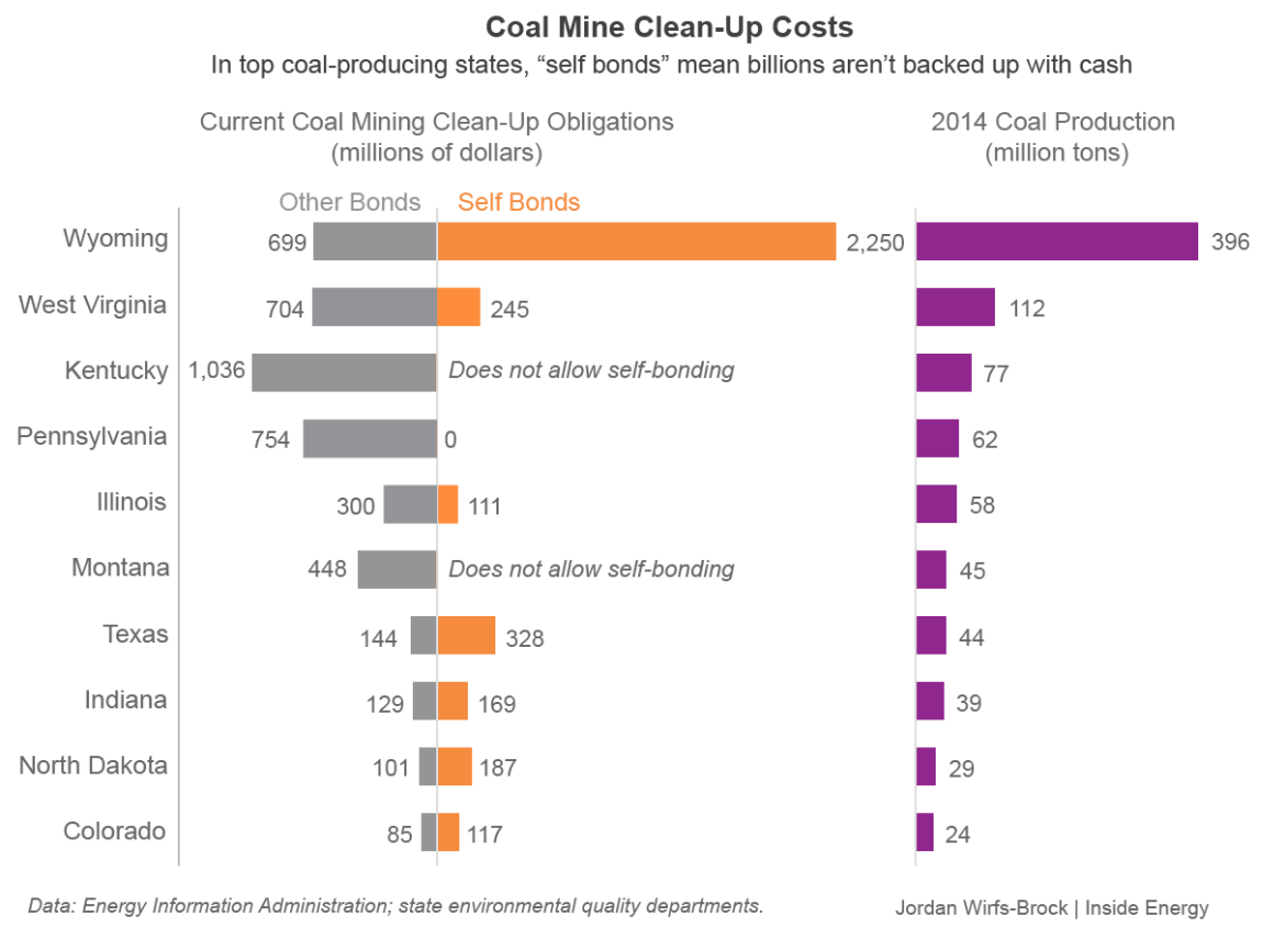 The practice of self bonding allows companies to run a coal mine without actually setting clean-up money aside into an account. In Wyoming, the top coal-producing state, 76% of clean-up are self bonded, which means they aren't backed up by cash.