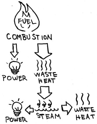 In a combined cycle system, as is common in many natural gas powered electricity plants, waste heat is used to power additional steam generation.