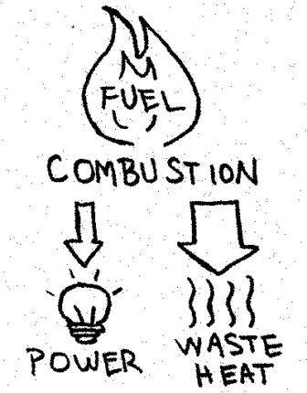 In basic combustion, fuel is converted into power and waste heat - mostly waste heat.