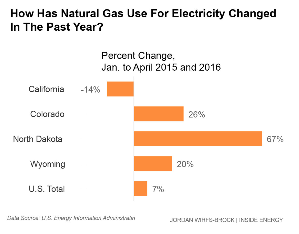 North Dakota experienced a huge rise in natural gas use for electricity. But California saw a sizable drop.