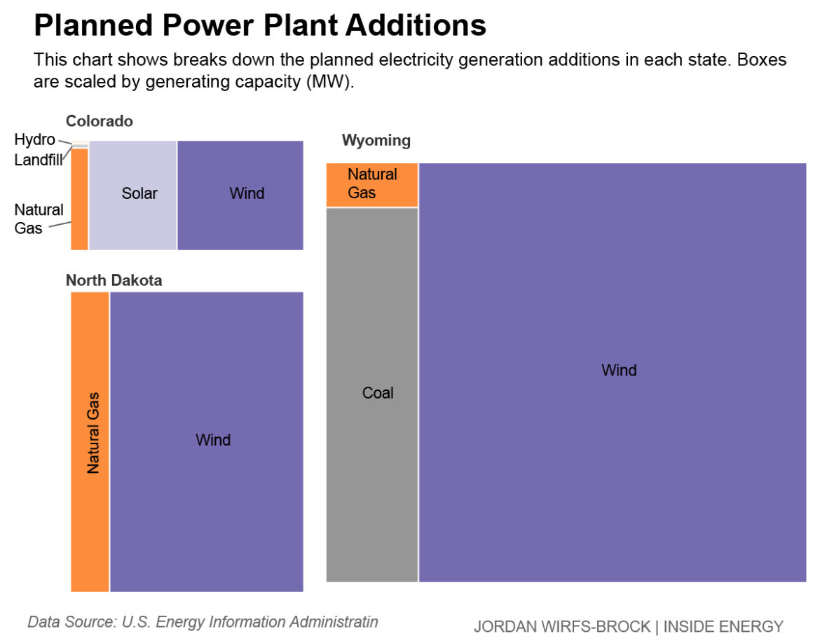 This chart shows planned new power capacity by type. Wind dominates the planned new capacity. Keep in mind that many of these planned projects are still awaiting permits and other regulatory approval.