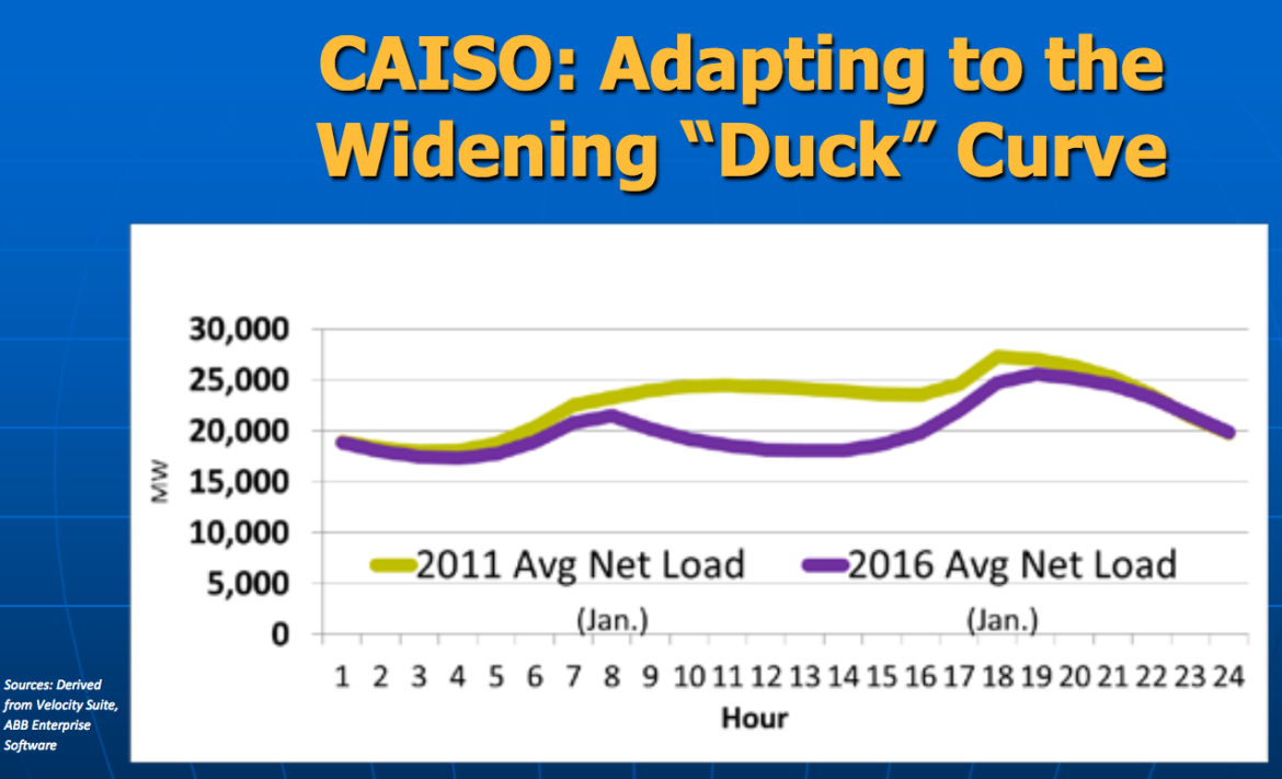 "At a meeting on October 20, 2016, discussing the winter outlook for utilities, FERC staff shared this image of a CAISO's infamous ""duck curve"" widening as the state adds solar capacity."