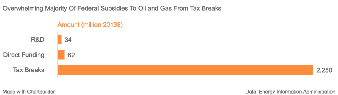 overwhelming_majority_of_federal_subsidies_to_oil_and_gas_from_tax_breaks_amount_million_2013_chartbuilder