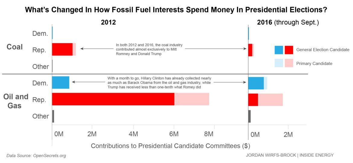 This chart shows oil and gas company contributions to the Clinton and Trump candidate committees through September 2016. It includes contributions from company PACs as well as individuals employed by the companies who donated at least $200. So far this election season, oil and gas interests have donated $776,000 to Clinton, compared to $504,000 to Trump. In the last presidential election cycle, oil and gas interests favored Romney over Obama seven to one.